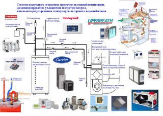 Устройство системы горячего водоснабжения и системы воздушного отопления.