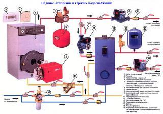 Устройство систем водяного отопления и горячего водоснабжения.